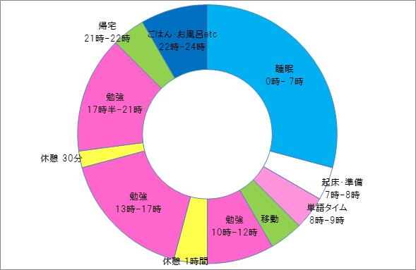 すべての講義 1日のスケジュール 円グラフ : までの1日のスケジュール ...